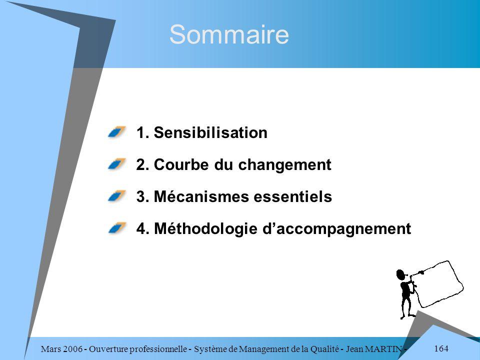 Mars 2006 - Ouverture professionnelle - Système de Management de la Qualité - Jean MARTIN - QUALITE 164 Sommaire 1. Sensibilisation 2. Courbe du chang