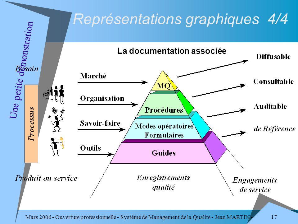 Mars 2006 - Ouverture professionnelle - Système de Management de la Qualité - Jean MARTIN - QUALITE 17 Représentations graphiques 4/4 Une petite démon