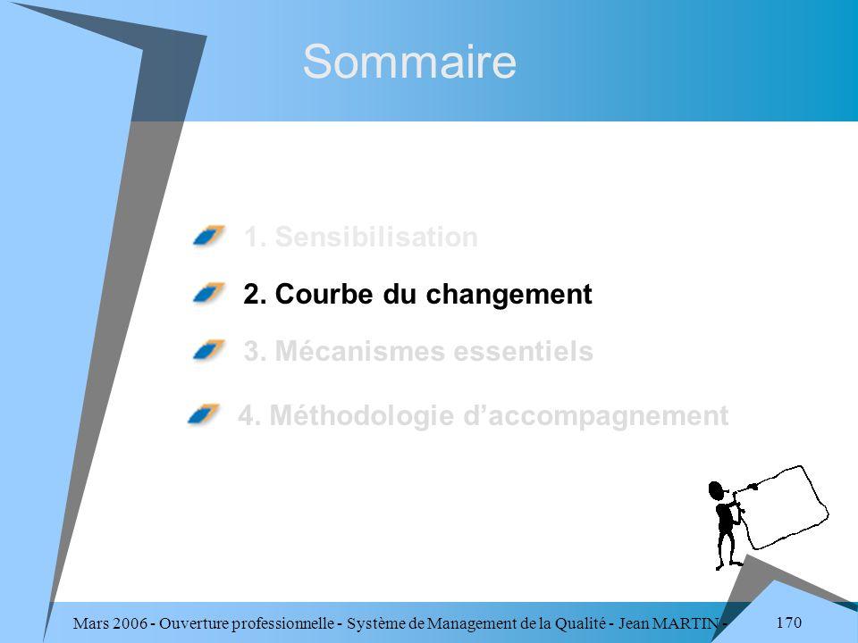 Mars 2006 - Ouverture professionnelle - Système de Management de la Qualité - Jean MARTIN - QUALITE 170 Sommaire 1. Sensibilisation 2. Courbe du chang