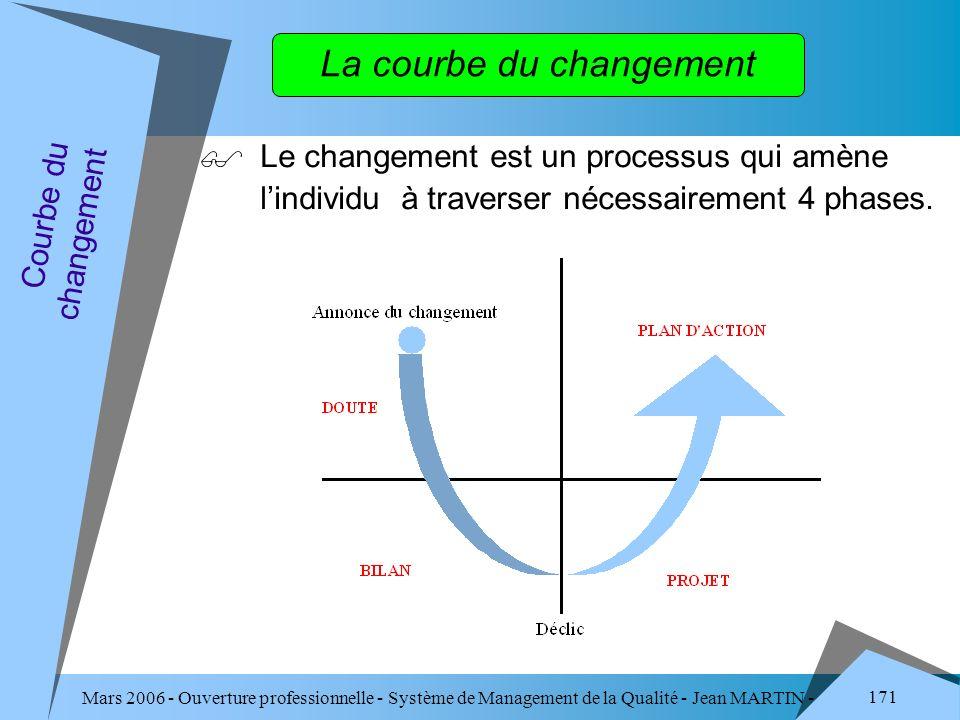 Mars 2006 - Ouverture professionnelle - Système de Management de la Qualité - Jean MARTIN - QUALITE 171 La courbe du changement Le changement est un p