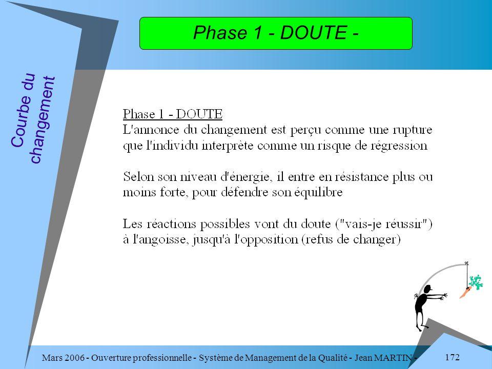 Mars 2006 - Ouverture professionnelle - Système de Management de la Qualité - Jean MARTIN - QUALITE 172 Phase 1 - DOUTE - Courbe du changement