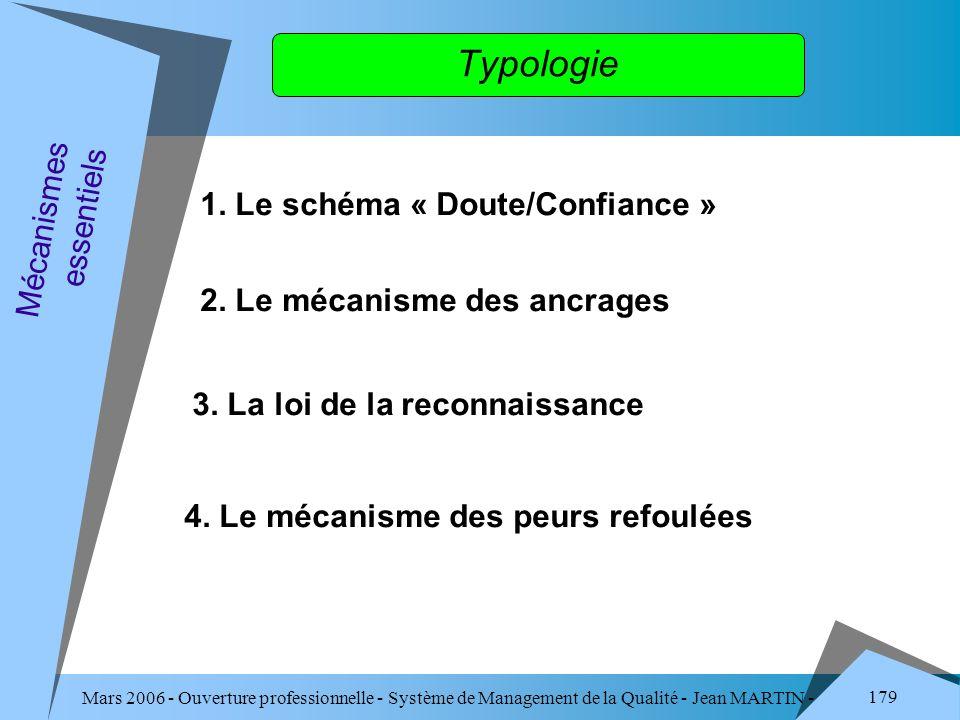 Mars 2006 - Ouverture professionnelle - Système de Management de la Qualité - Jean MARTIN - QUALITE 179 Typologie 1. Le schéma « Doute/Confiance » Méc