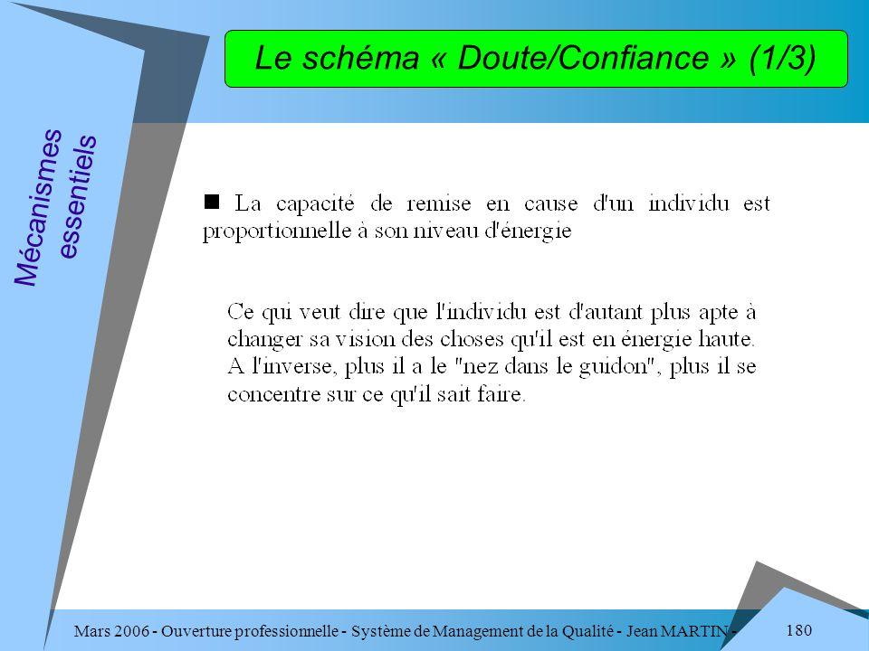 Mars 2006 - Ouverture professionnelle - Système de Management de la Qualité - Jean MARTIN - QUALITE 180 Le schéma « Doute/Confiance » (1/3) Mécanismes
