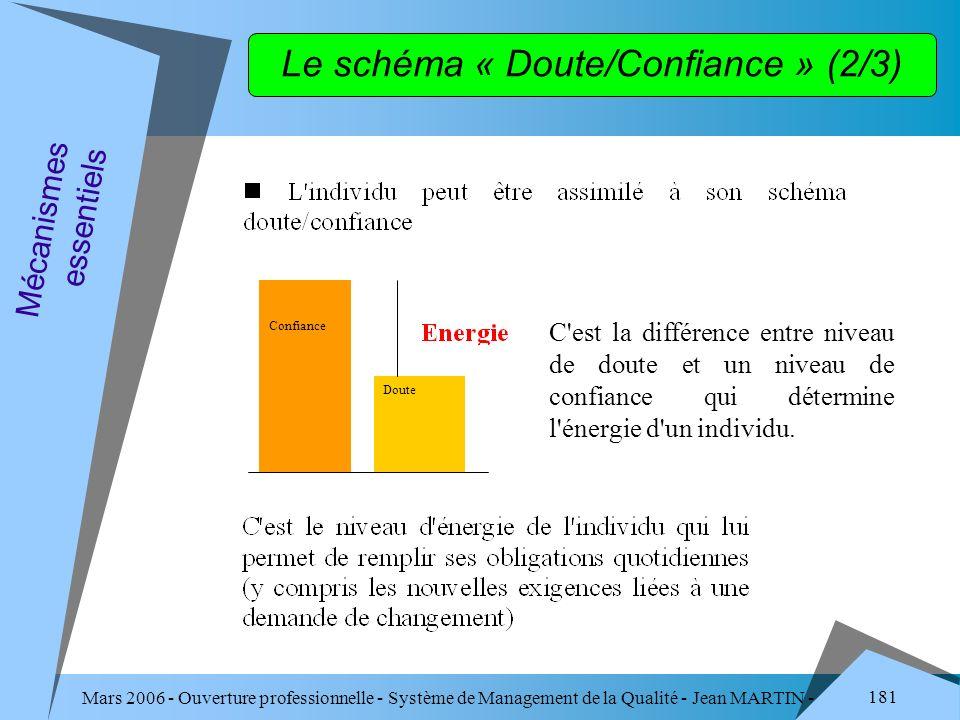 Mars 2006 - Ouverture professionnelle - Système de Management de la Qualité - Jean MARTIN - QUALITE 181 Confiance Doute C'est la différence entre nive