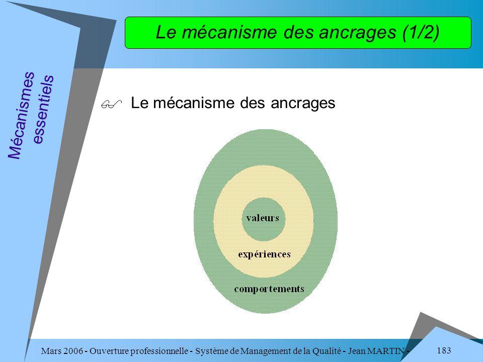 Mars 2006 - Ouverture professionnelle - Système de Management de la Qualité - Jean MARTIN - QUALITE 183 Le mécanisme des ancrages Mécanismes essentiel