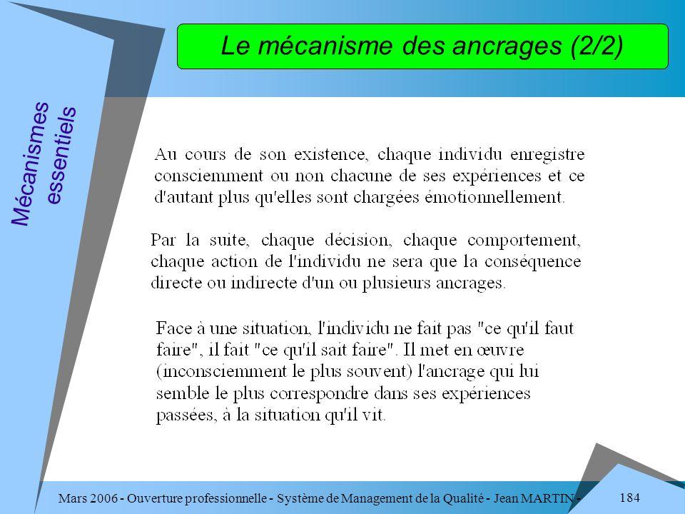 Mars 2006 - Ouverture professionnelle - Système de Management de la Qualité - Jean MARTIN - QUALITE 184 Mécanismes essentiels Le mécanisme des ancrage