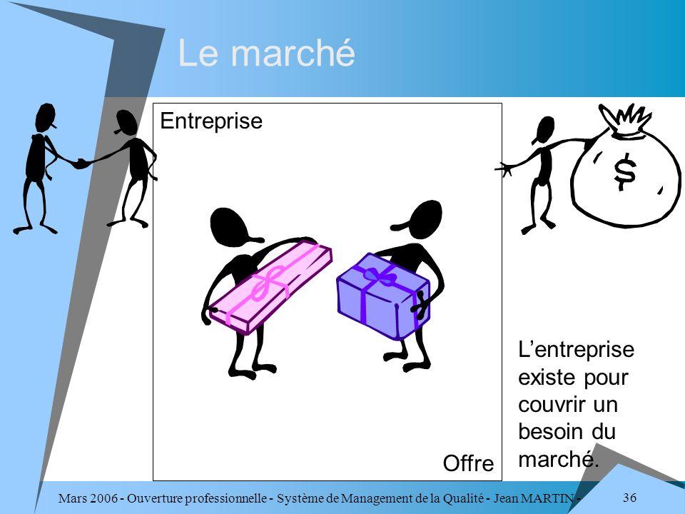 Mars 2006 - Ouverture professionnelle - Système de Management de la Qualité - Jean MARTIN - QUALITE 36 Le marché Entreprise Offre Lentreprise existe p