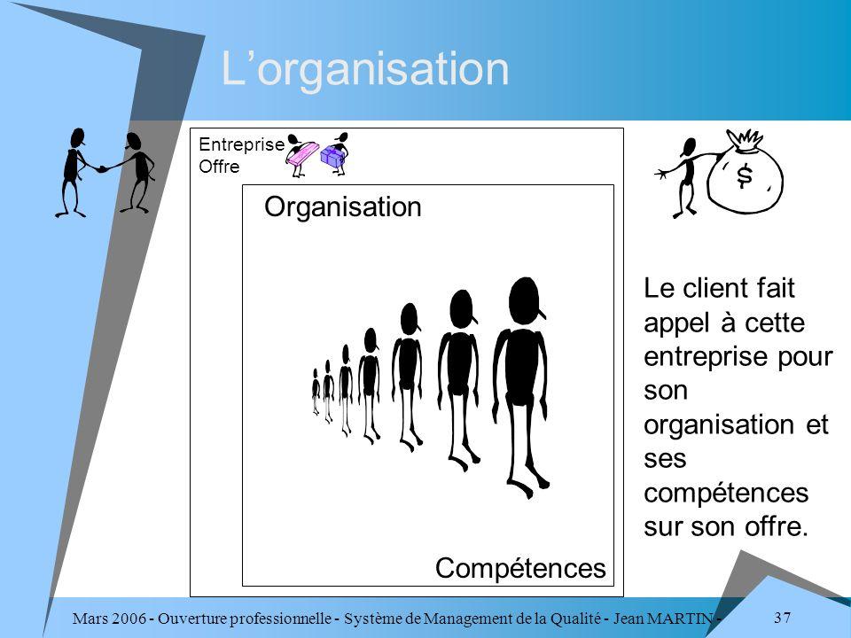 Mars 2006 - Ouverture professionnelle - Système de Management de la Qualité - Jean MARTIN - QUALITE 37 Lorganisation Organisation Compétences Le clien