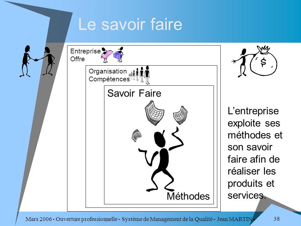 Mars 2006 - Ouverture professionnelle - Système de Management de la Qualité - Jean MARTIN - QUALITE 38 Le savoir faire Organisation Compétences Savoir