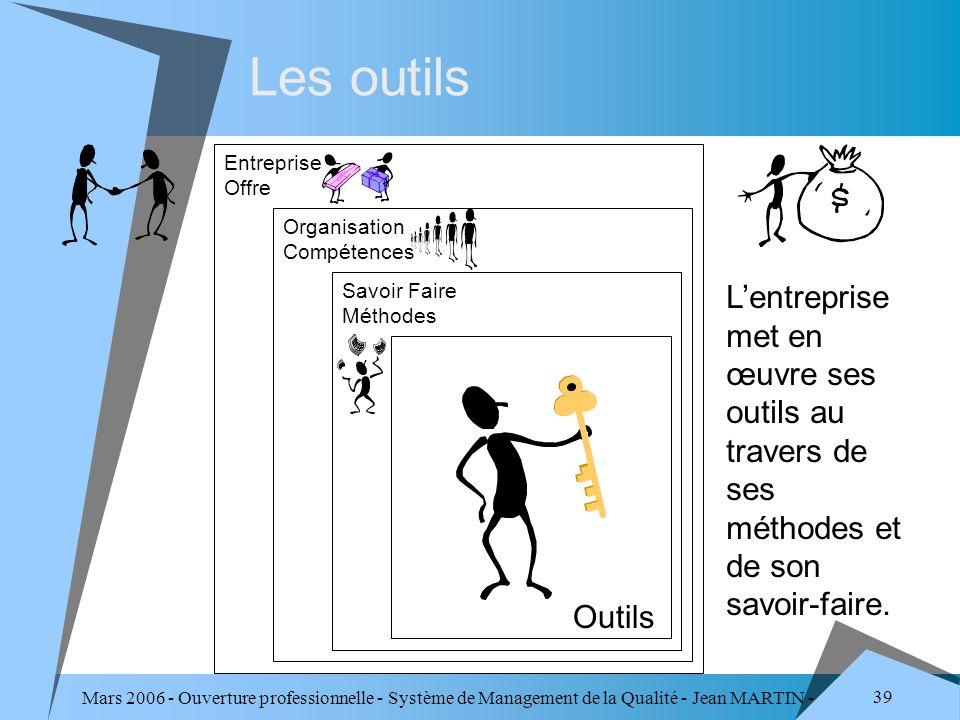 Mars 2006 - Ouverture professionnelle - Système de Management de la Qualité - Jean MARTIN - QUALITE 39 Les outils Organisation Compétences Savoir Fair
