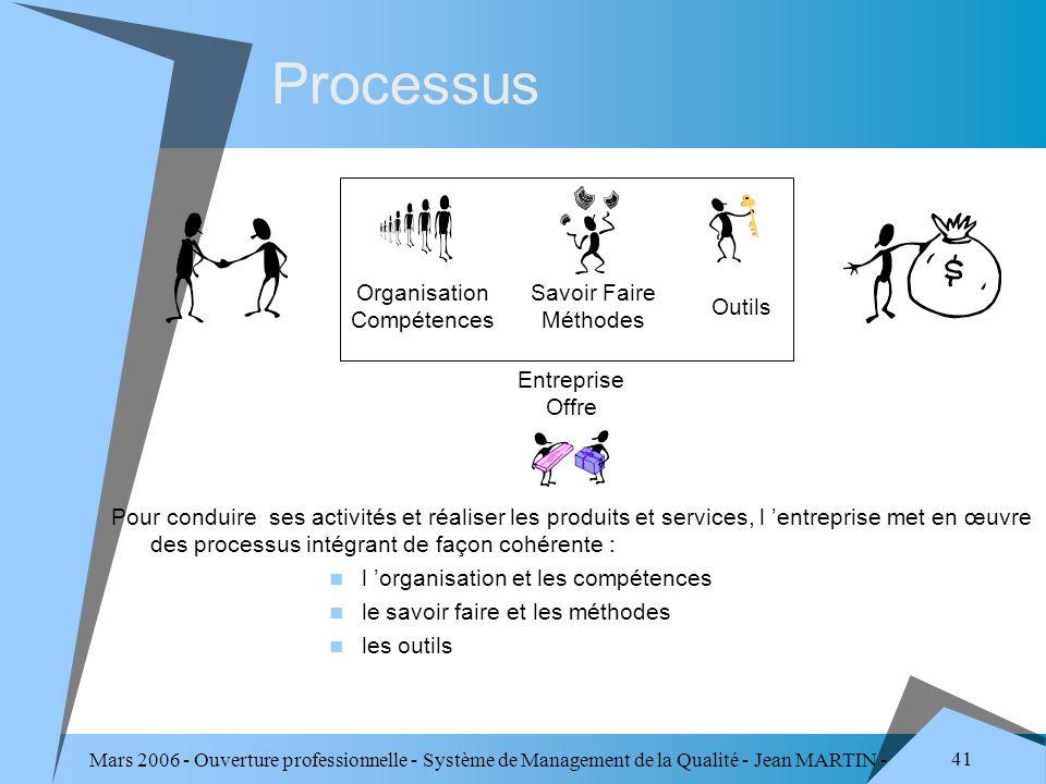 Mars 2006 - Ouverture professionnelle - Système de Management de la Qualité - Jean MARTIN - QUALITE 41 Processus Entreprise Offre Organisation Compéte
