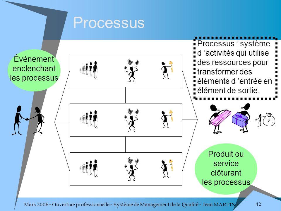 Mars 2006 - Ouverture professionnelle - Système de Management de la Qualité - Jean MARTIN - QUALITE 42 Processus Événement enclenchant les processus P