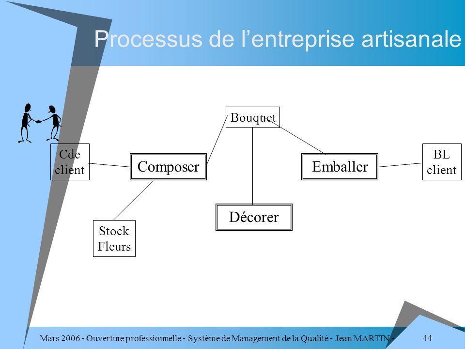 Mars 2006 - Ouverture professionnelle - Système de Management de la Qualité - Jean MARTIN - QUALITE 44 Processus de lentreprise artisanale Cde client