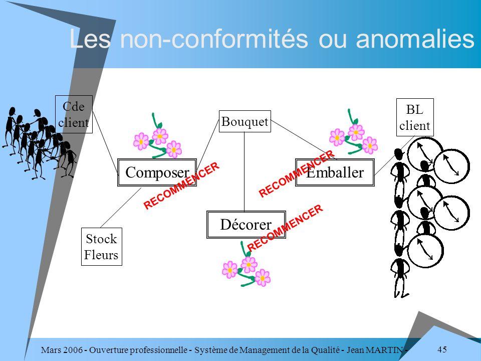 Mars 2006 - Ouverture professionnelle - Système de Management de la Qualité - Jean MARTIN - QUALITE 45 Les non-conformités ou anomalies Cde client BL