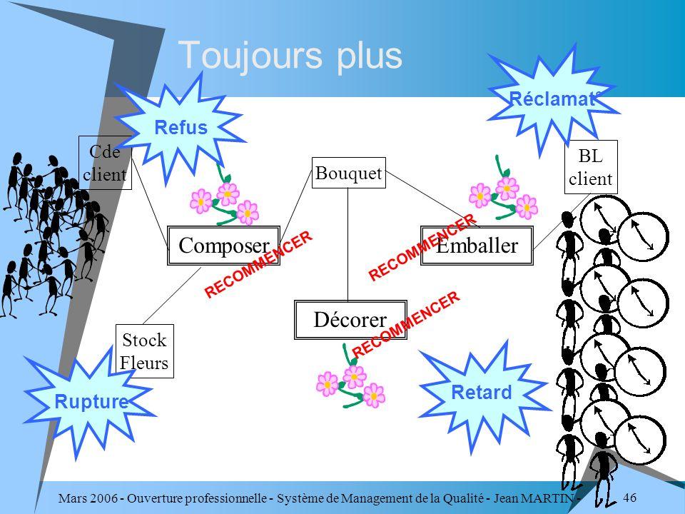 Mars 2006 - Ouverture professionnelle - Système de Management de la Qualité - Jean MARTIN - QUALITE 46 Toujours plus Cde client BL client Stock Fleurs