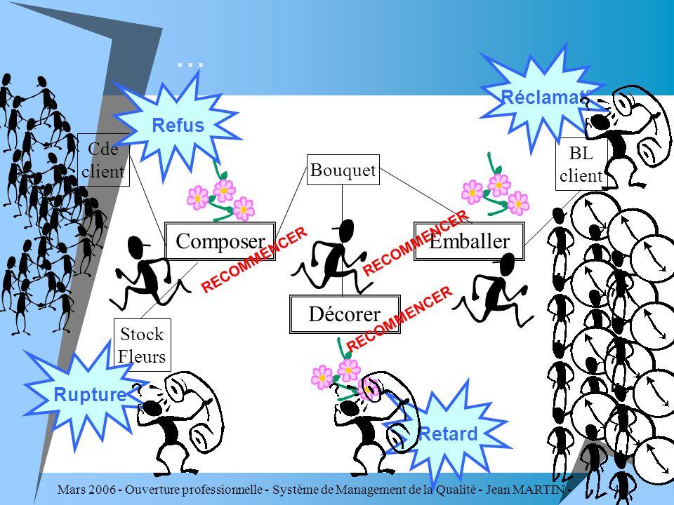 Mars 2006 - Ouverture professionnelle - Système de Management de la Qualité - Jean MARTIN - QUALITE 47... Cde client BL client Stock Fleurs Composer D
