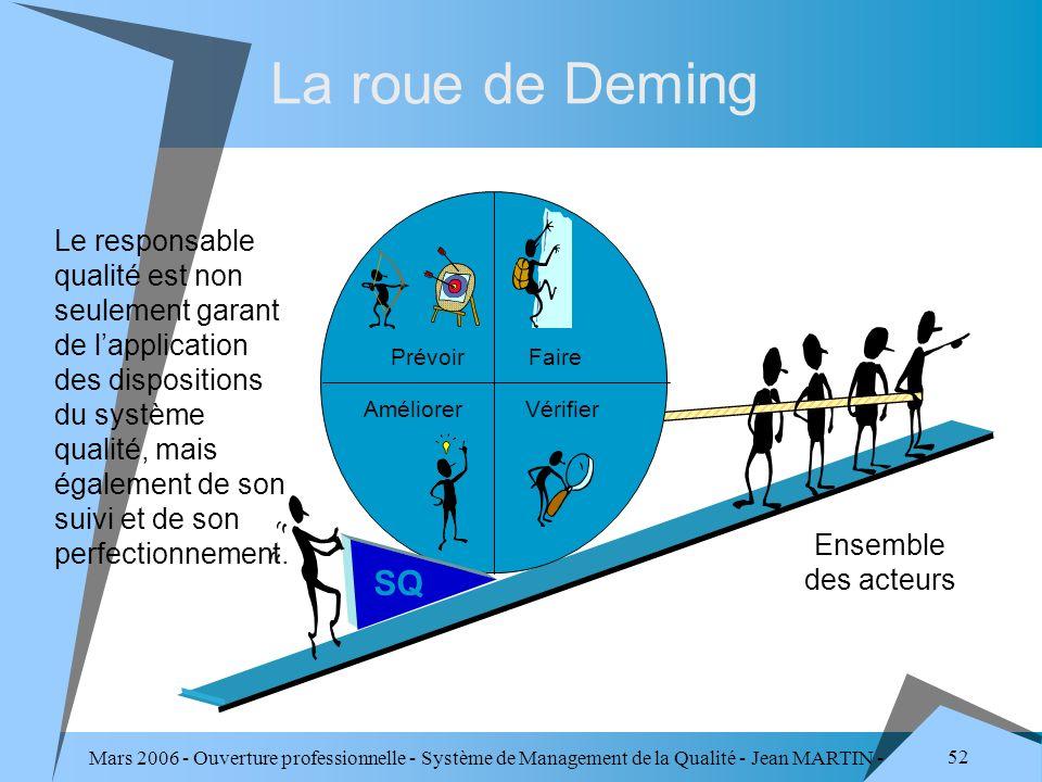 Mars 2006 - Ouverture professionnelle - Système de Management de la Qualité - Jean MARTIN - QUALITE 52 La roue de Deming PrévoirFaire VérifierAméliore
