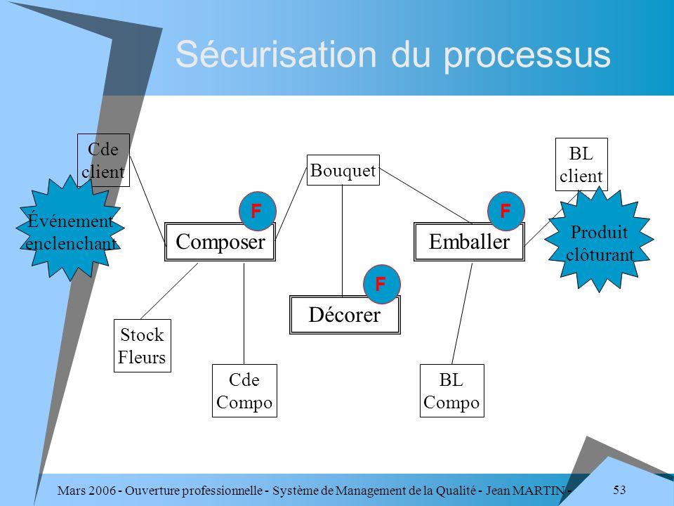 Mars 2006 - Ouverture professionnelle - Système de Management de la Qualité - Jean MARTIN - QUALITE 53 Sécurisation du processus Cde client BL client