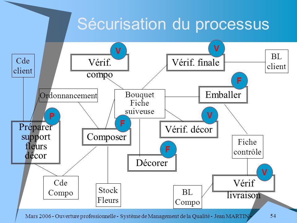 Mars 2006 - Ouverture professionnelle - Système de Management de la Qualité - Jean MARTIN - QUALITE 54 Sécurisation du processus Cde client BL client