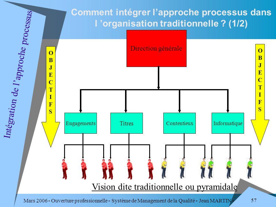 Mars 2006 - Ouverture professionnelle - Système de Management de la Qualité - Jean MARTIN - QUALITE 57 Comment intégrer lapproche processus dans l org