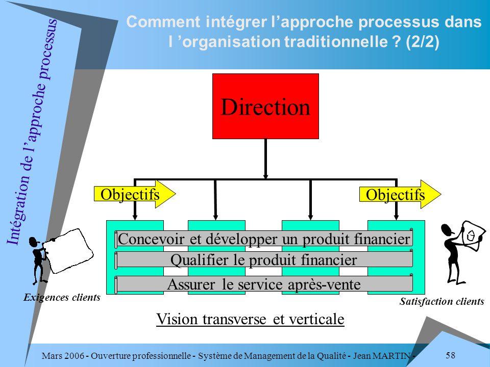 Mars 2006 - Ouverture professionnelle - Système de Management de la Qualité - Jean MARTIN - QUALITE 58 Comment intégrer lapproche processus dans l org