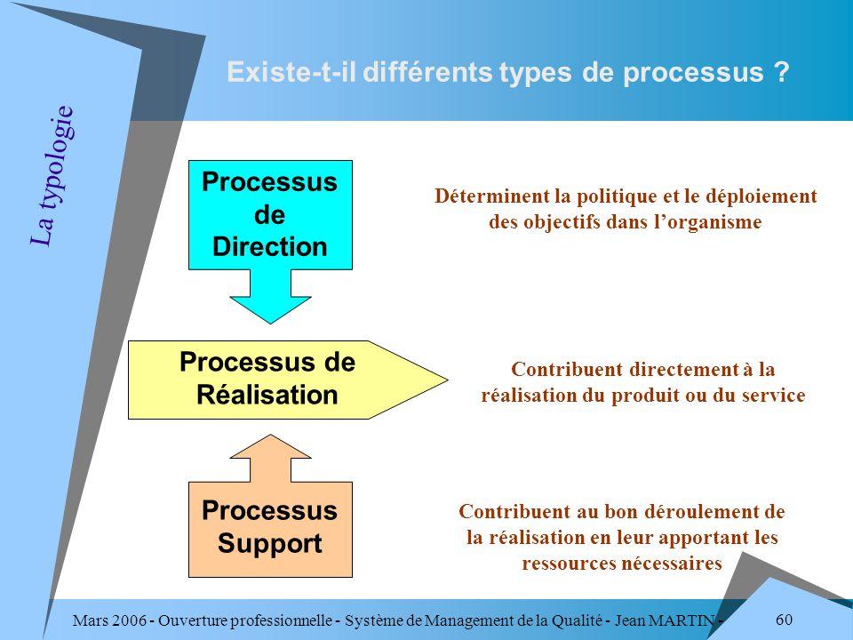 Mars 2006 - Ouverture professionnelle - Système de Management de la Qualité - Jean MARTIN - QUALITE 60 Processus de Réalisation Processus Support Proc