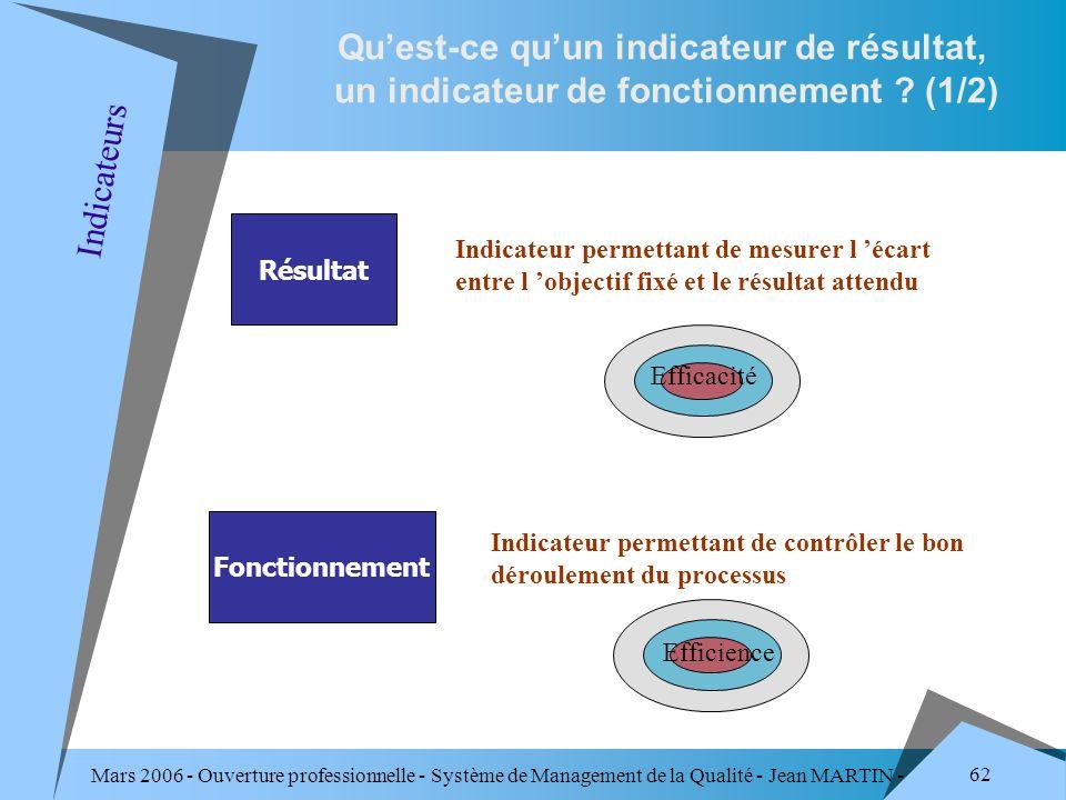 Mars 2006 - Ouverture professionnelle - Système de Management de la Qualité - Jean MARTIN - QUALITE 62 Quest-ce quun indicateur de résultat, un indica