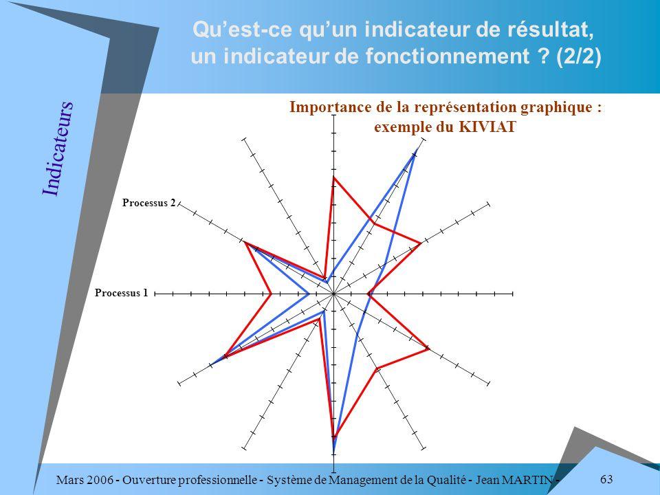 Mars 2006 - Ouverture professionnelle - Système de Management de la Qualité - Jean MARTIN - QUALITE 63 Indicateurs Quest-ce quun indicateur de résulta