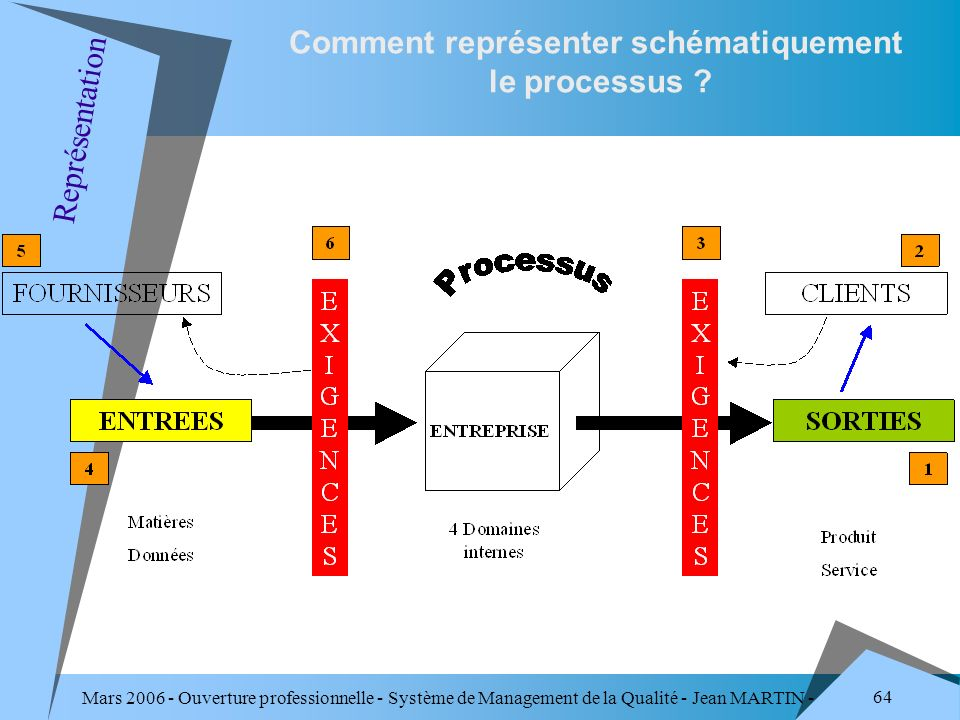 Mars 2006 - Ouverture professionnelle - Système de Management de la Qualité - Jean MARTIN - QUALITE 64 Comment représenter schématiquement le processu