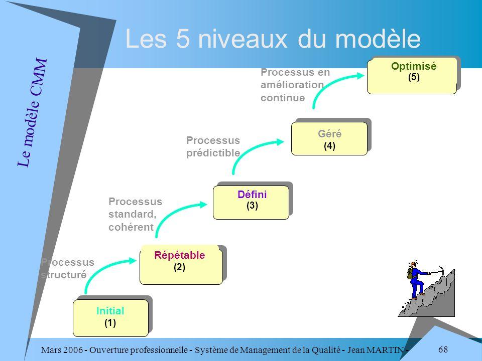 Mars 2006 - Ouverture professionnelle - Système de Management de la Qualité - Jean MARTIN - QUALITE 68 Processus structuré Processus standard, cohéren