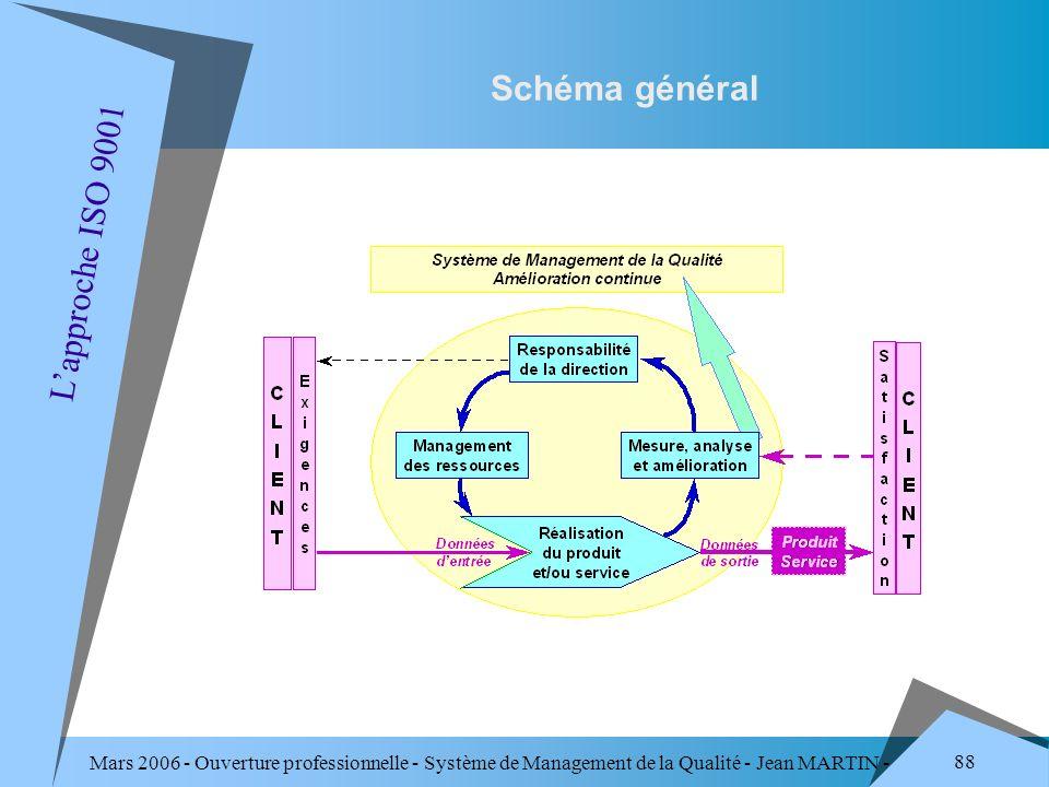 Mars 2006 - Ouverture professionnelle - Système de Management de la Qualité - Jean MARTIN - QUALITE 88 Schéma général Lapproche ISO 9001