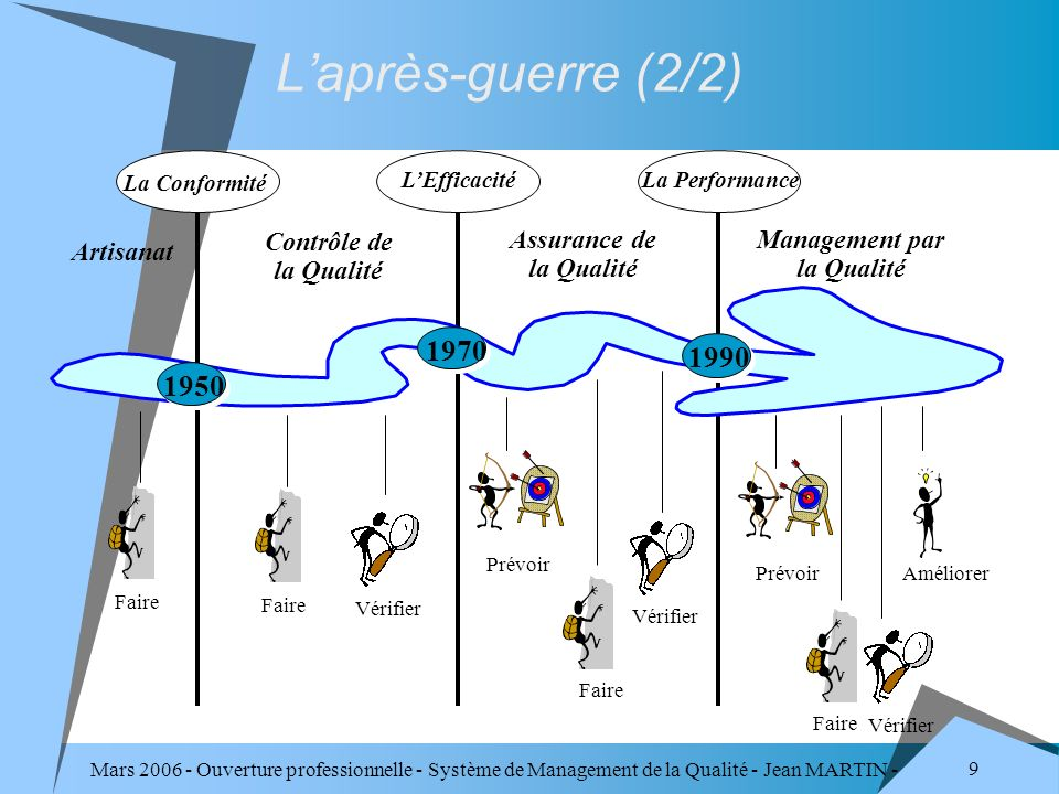 Mars 2006 - Ouverture professionnelle - Système de Management de la Qualité - Jean MARTIN - QUALITE 50 Et à la maîtrise Chercher à s améliorer.