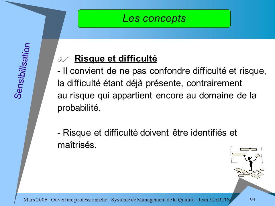 Mars 2006 - Ouverture professionnelle - Système de Management de la Qualité - Jean MARTIN - QUALITE 94 Les concepts Risque et difficulté - Il convient
