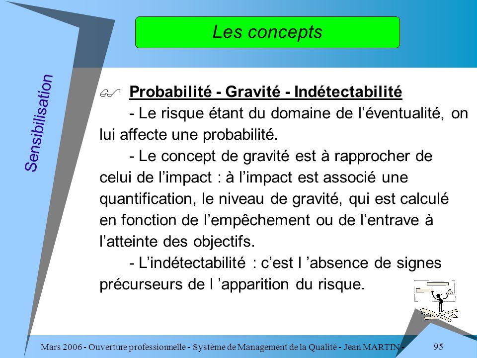 Mars 2006 - Ouverture professionnelle - Système de Management de la Qualité - Jean MARTIN - QUALITE 95 Les concepts Probabilité - Gravité - Indétectab
