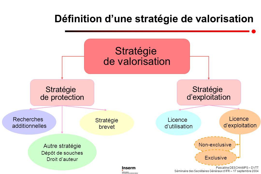Pascaline DESCHAMPS – DVTT Séminaire des Secrétaires Généraux dIFR – 17 septembre 2004 Définition dune stratégie de valorisation Stratégie de valorisa