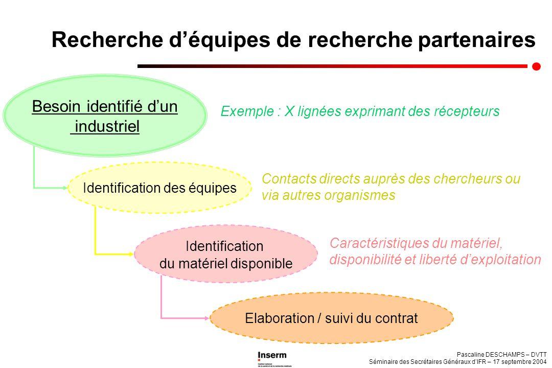 Pascaline DESCHAMPS – DVTT Séminaire des Secrétaires Généraux dIFR – 17 septembre 2004 Recherche déquipes de recherche partenaires Elaboration / suivi
