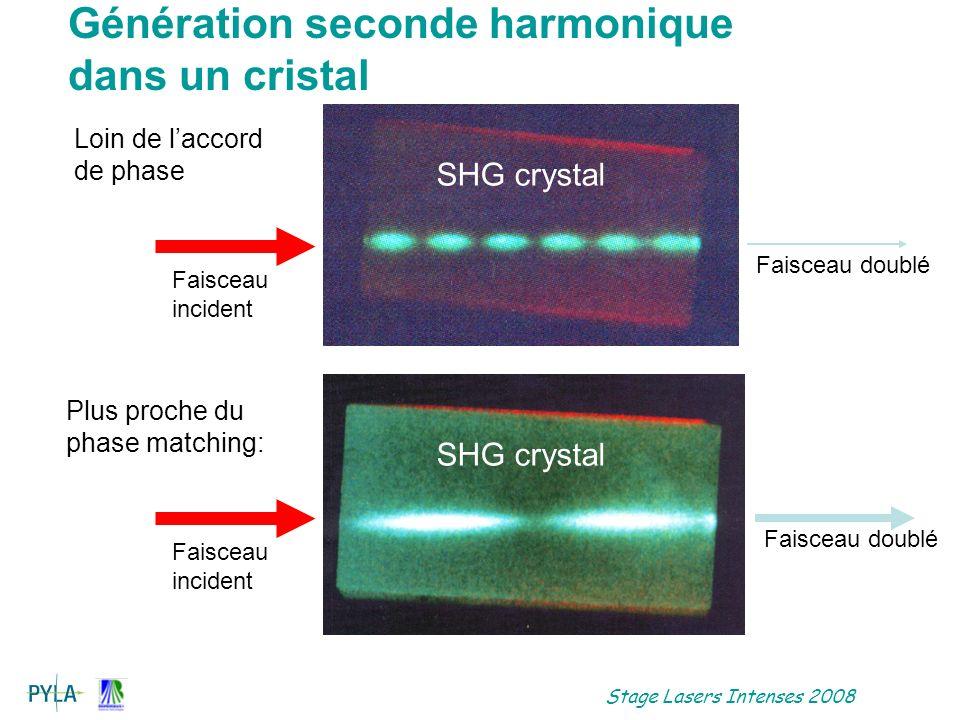 Stage Lasers Intenses 2008 Accord de phase critique Onde fondamentale et harmonique de polarisation opposée Problème Acceptance angulaire Acceptance spectrale Doublage critique LiNbO3 ooe 800 nm 31°, et walk off 16 mrad