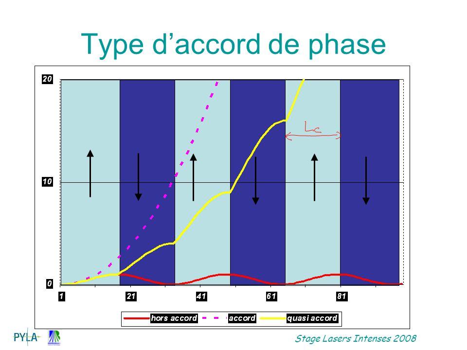 Stage Lasers Intenses 2008 Génération avec déplétion de la pompe Champ harmonique et pompe (flux de photon droite), amplitude en fonction de z Solution équations couplées: hyperbolique : Tanh, sech
