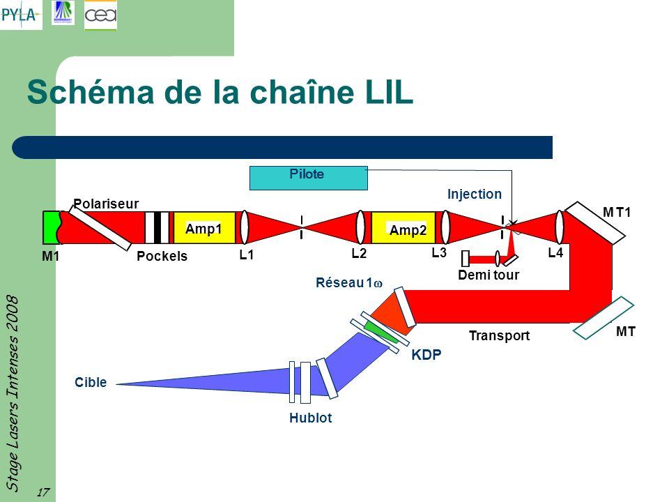 Stage Lasers Intenses 2008 17 Schéma de la chaîne LIL M1 Amp1 Amp2 L1 L2 L3L4 MT1 MT KDP Réseau 1 Cible Hublot Transport Demi tour Pockels Polariseur