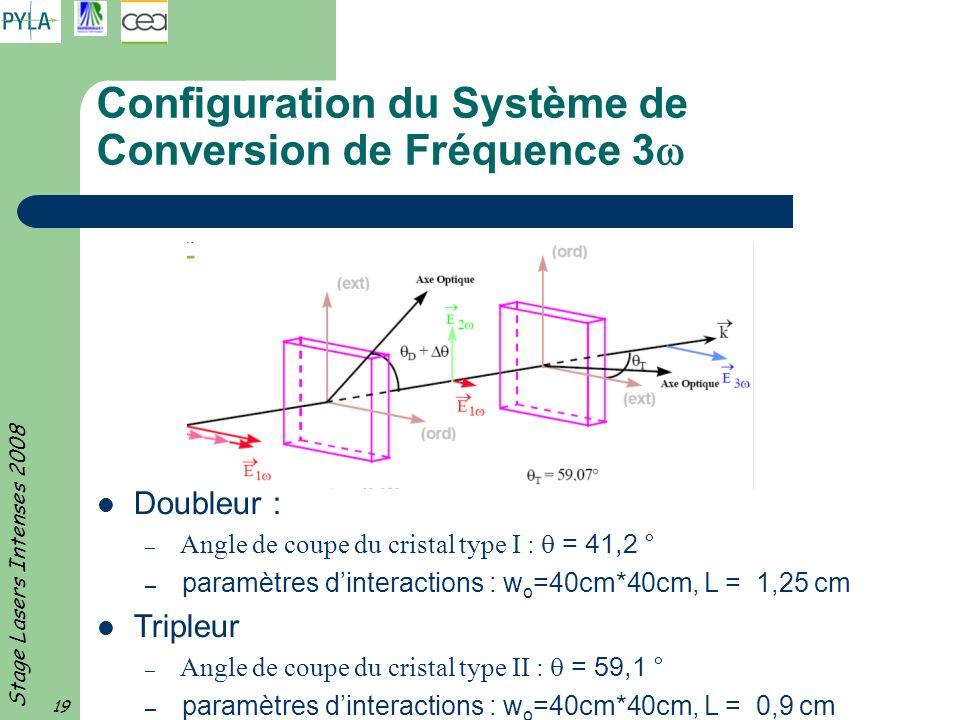 Stage Lasers Intenses 2008 19 Configuration du Système de Conversion de Fréquence 3 Doubleur : – Angle de coupe du cristal type I : = 41,2 ° – paramèt