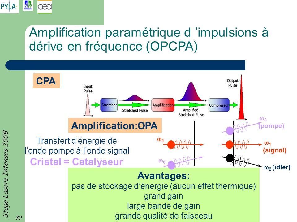Stage Lasers Intenses 2008 30 Avantages: pas de stockage dénergie (aucun effet thermique) grand gain large bande de gain grande qualité de faisceau CP