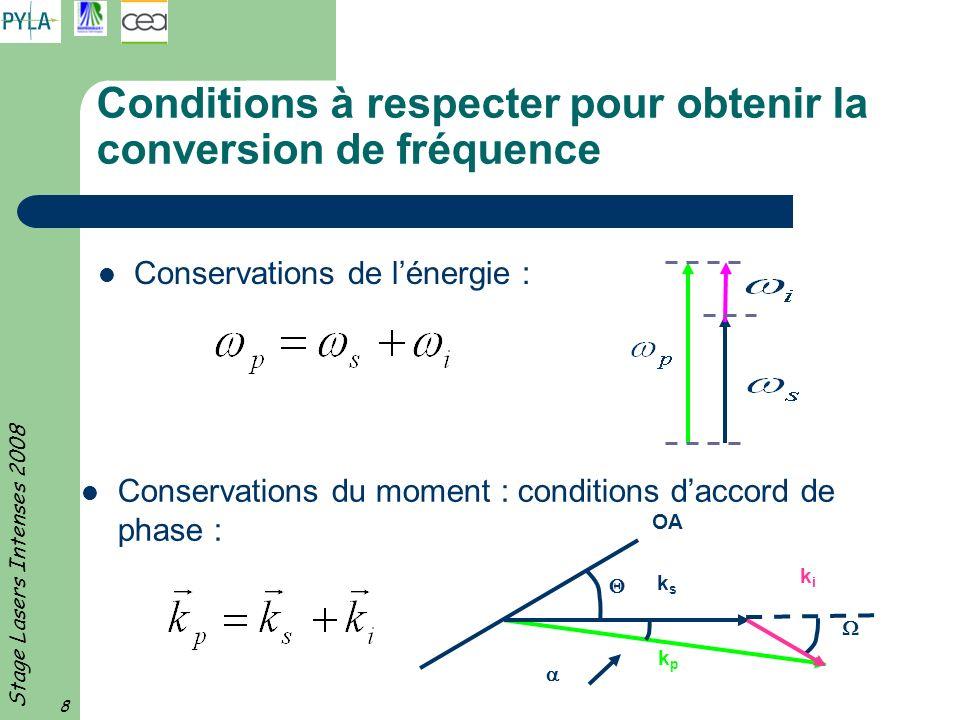 Stage Lasers Intenses 2008 19 Configuration du Système de Conversion de Fréquence 3 Doubleur : – Angle de coupe du cristal type I : = 41,2 ° – paramètres dinteractions : w o =40cm*40cm, L = 1,25 cm Tripleur – Angle de coupe du cristal type II : = 59,1 ° – paramètres dinteractions : w o =40cm*40cm, L = 0,9 cm