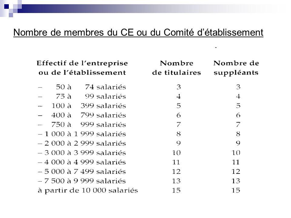 Nombre de membres du CE ou du Comité détablissement
