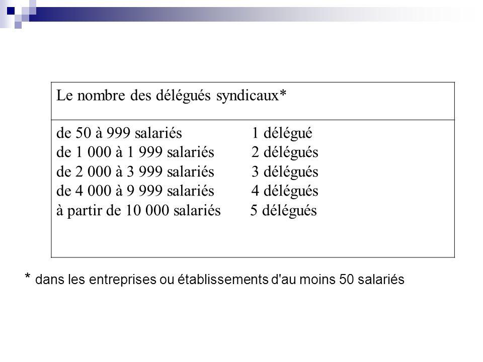 Le nombre des délégués syndicaux* de 50 à 999 salariés 1 délégué de 1 000 à 1 999 salariés 2 délégués de 2 000 à 3 999 salariés 3 délégués de 4 000 à