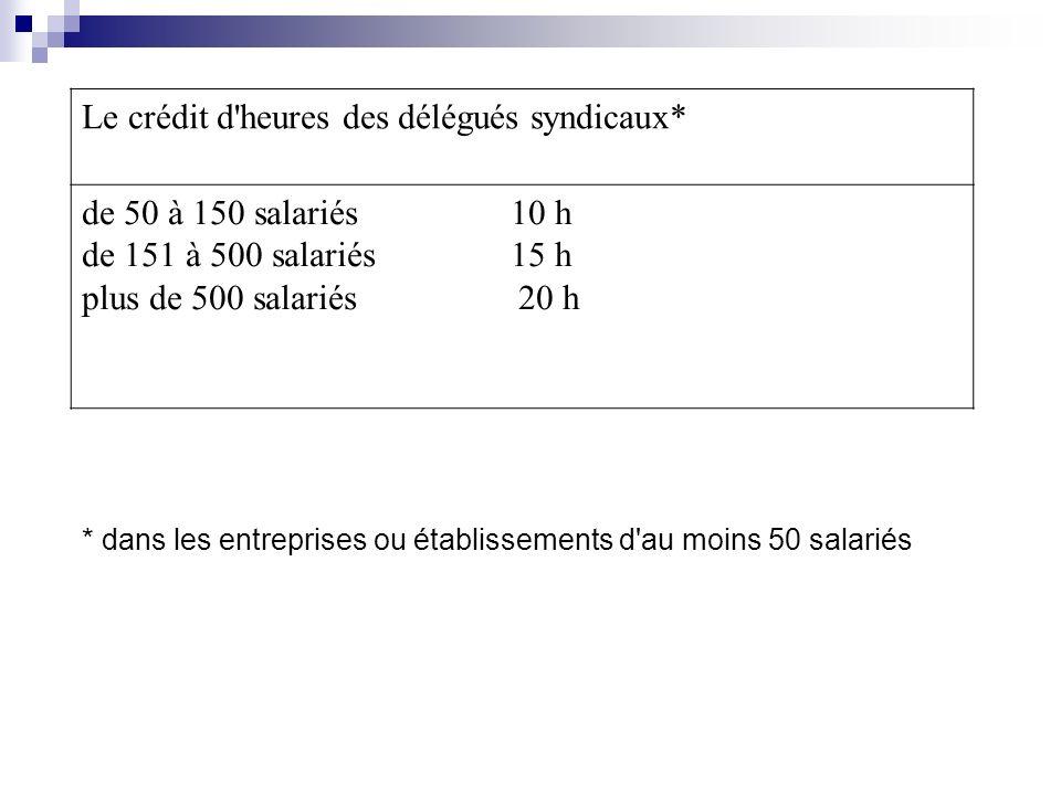 Le crédit d'heures des délégués syndicaux* de 50 à 150 salariés 10 h de 151 à 500 salariés 15 h plus de 500 salariés 20 h * dans les entreprises ou ét