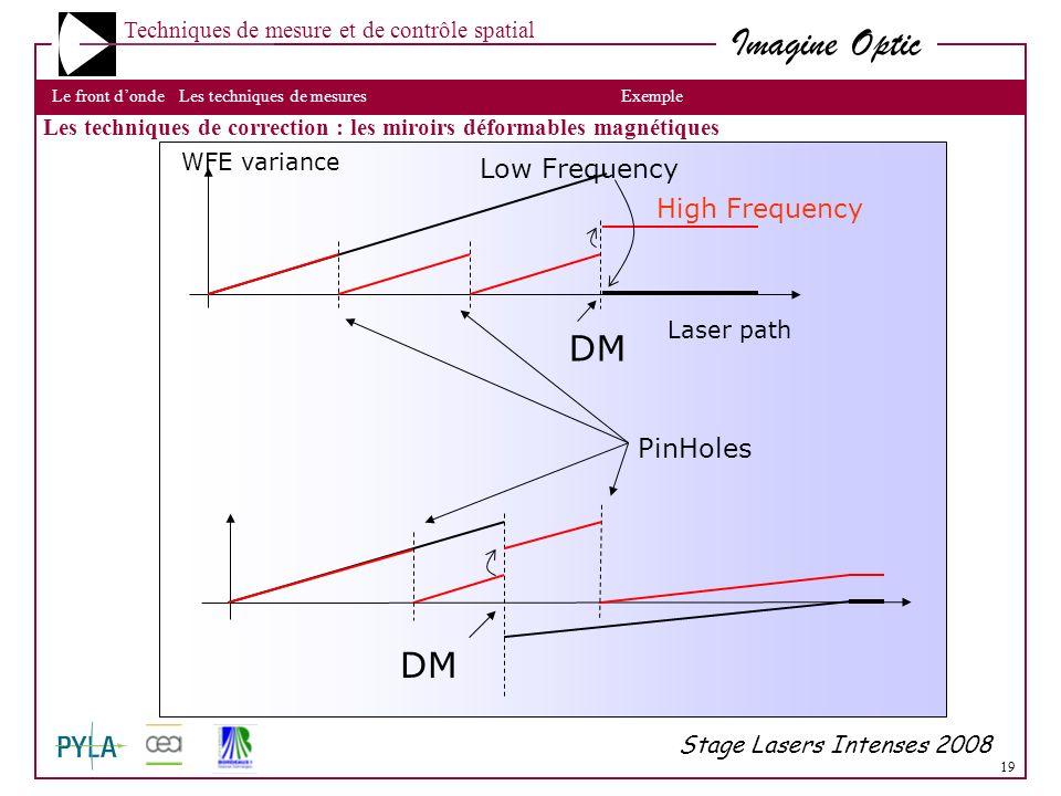 19 Imagine Optic Techniques de mesure et de contrôle spatial Les techniques de mesuresLe front dondeLes techniques de correctionExemple Stage Lasers I