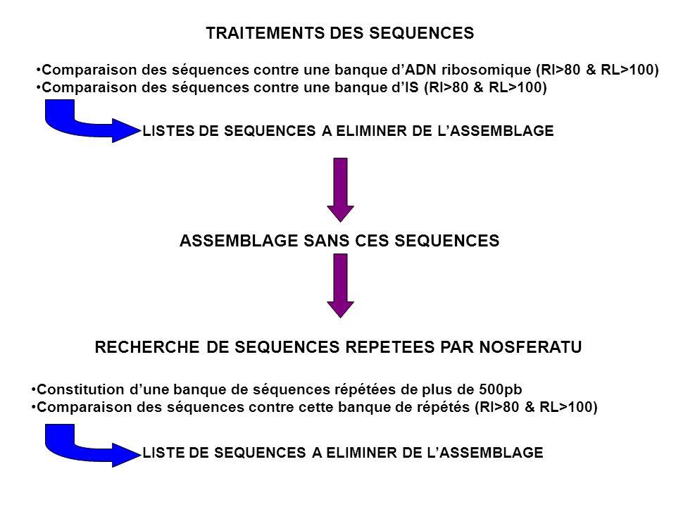 Comparaison des séquences contre une banque dADN ribosomique (RI>80 & RL>100) Comparaison des séquences contre une banque dIS (RI>80 & RL>100) ASSEMBL