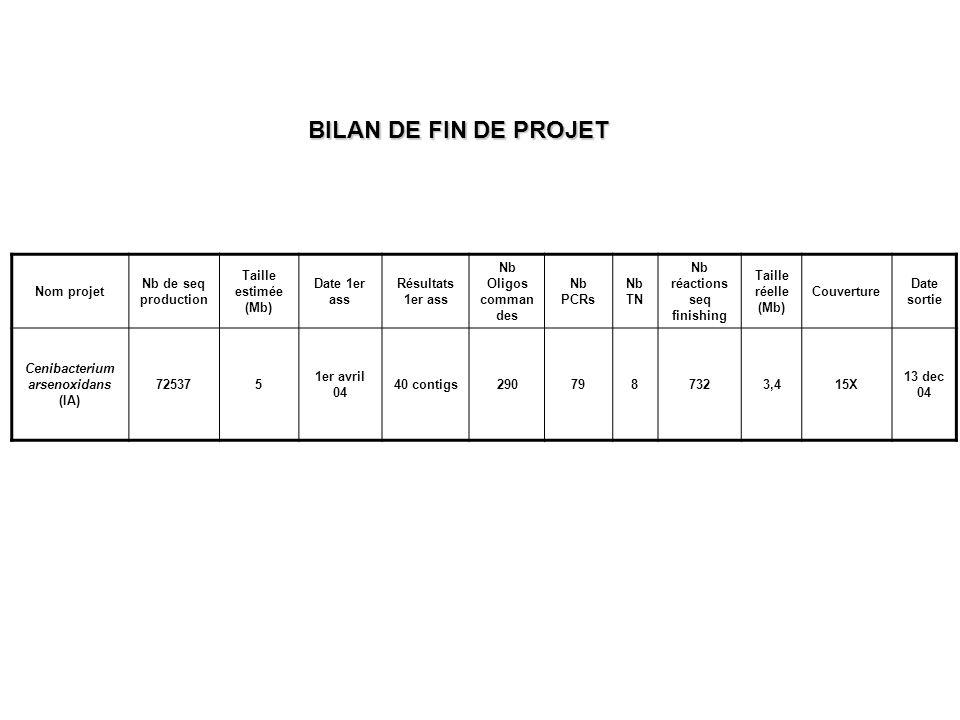 Nom projet Nb de seq production Taille estimée (Mb) Date 1er ass Résultats 1er ass Nb Oligos comman des Nb PCRs Nb TN Nb réactions seq finishing Taill