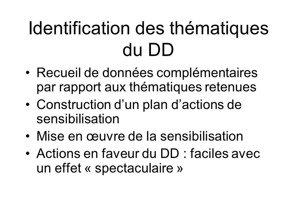 Identification des thématiques du DD Recueil de données complémentaires par rapport aux thématiques retenues Construction dun plan dactions de sensibilisation Mise en œuvre de la sensibilisation Actions en faveur du DD : faciles avec un effet « spectaculaire »