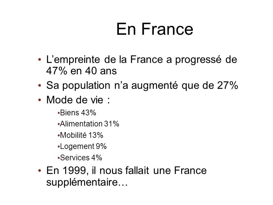En France Lempreinte de la France a progressé de 47% en 40 ans Sa population na augmenté que de 27% Mode de vie : Biens 43% Alimentation 31% Mobilité 13% Logement 9% Services 4% En 1999, il nous fallait une France supplémentaire… Lempreinte de la France a progressé de 47% en 40 ans Sa population na augmenté que de 27% Mode de vie : Biens 43% Alimentation 31% Mobilité 13% Logement 9% Services 4% En 1999, il nous fallait une France supplémentaire…